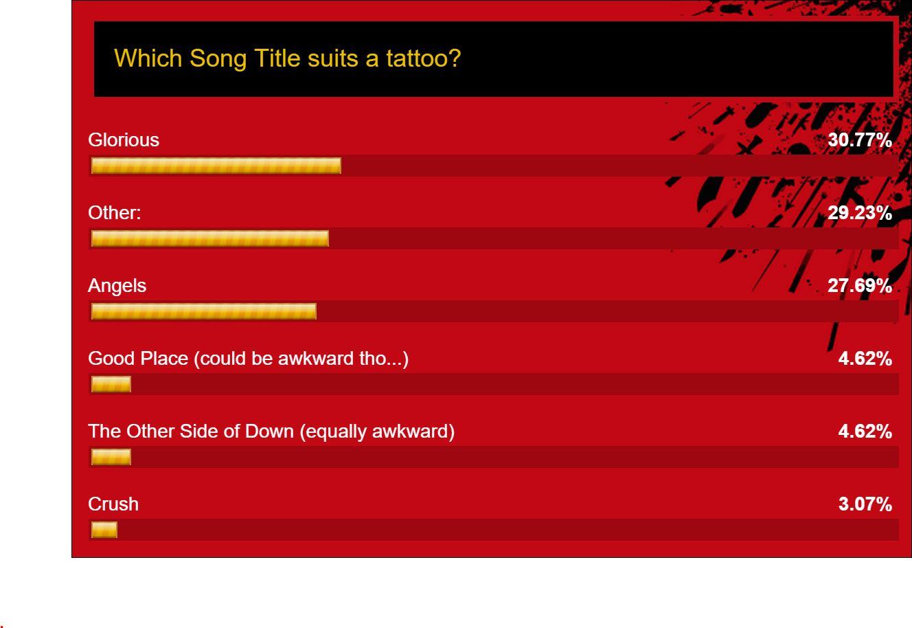 tattoo poll